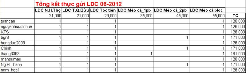 Name:  Tong ket LDC.jpg Views: 219 Size:  124.2 KB