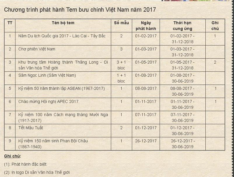 Name:  vietstampdotnet_chuong trinh phat hanh tem vn 2017.jpg Views: 517 Size:  249.3 KB